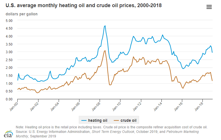 Heating Oil Prices >> Whitley Trading